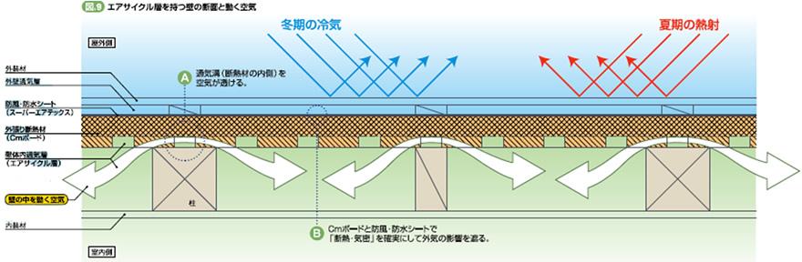 空気が動く仕組みは「温度差」と「煙突効果」